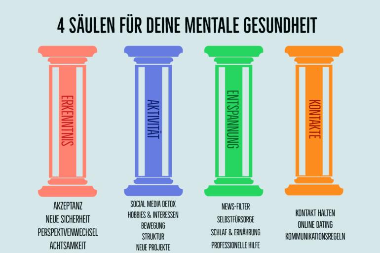 4 Säulen mentale Gesundheit Corona Krise Dr. Katharina Stenger